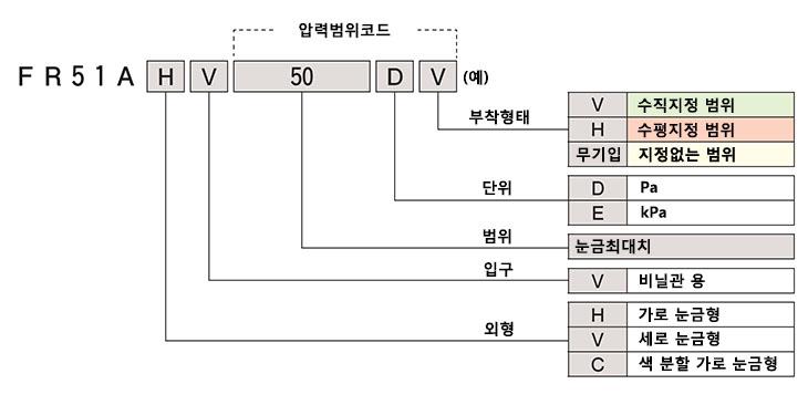 FR51A_제품코드.jpg
